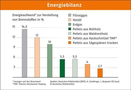 Die Pelletheizung Ist Ein Zukunftsorientiertes Heizsystem, Der Brennstoff  Ist Umweltfreundlich, Erneuerbar, Günstig Und Energieeffizient Herstellbar,  ...