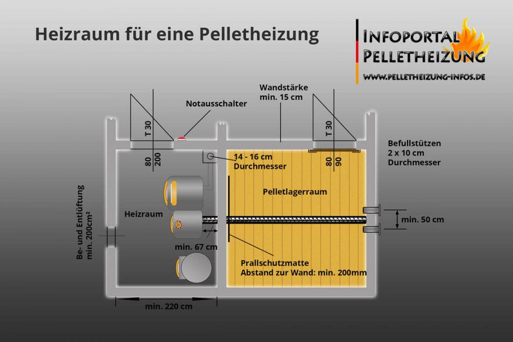 Groß Offene Belüftete Zentralheizung Ideen - Elektrische Schaltplan ...