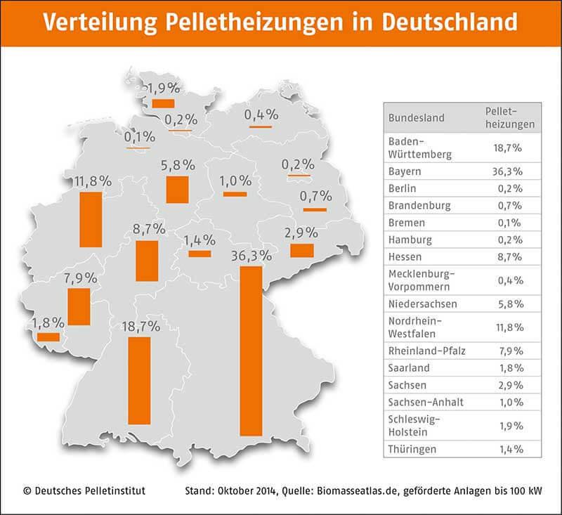 Verteilung der Pelletheizungen in Deutschland auf die Bundesländer