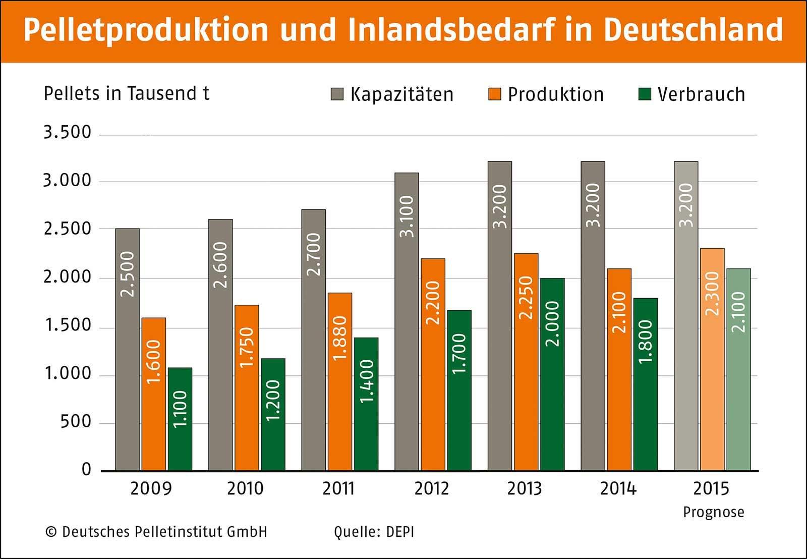 Pelletproduktion und Inlandsbedarf - Bild: DEPI