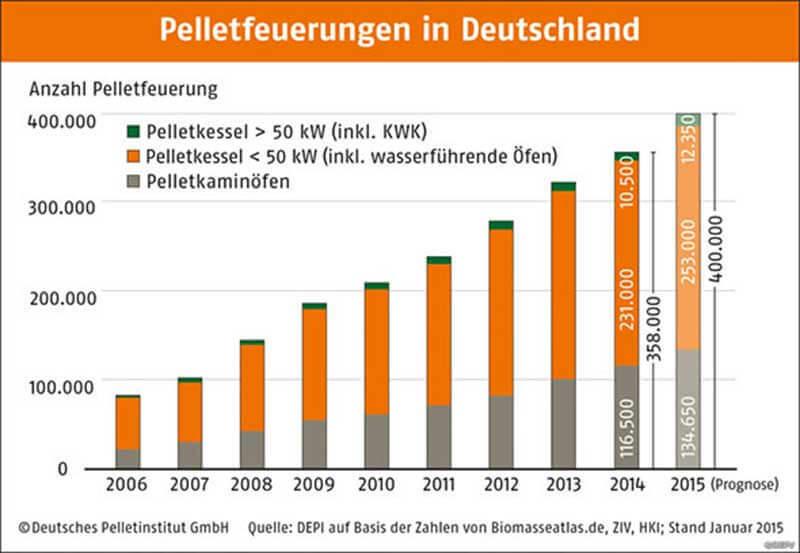 Bestand an Pelletheizungen und Pelletöfen in Deutschland