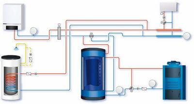 Anlagenschema Pufferspeicher & zusätzlicher Wasserspeicher