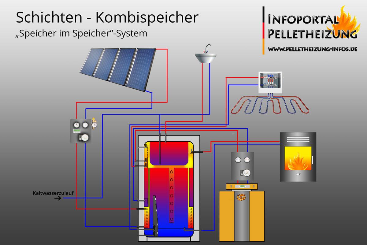 Schema Schichtenspeicher, Kombispeicher mit Pelletheizung, Solar & Kaminofen