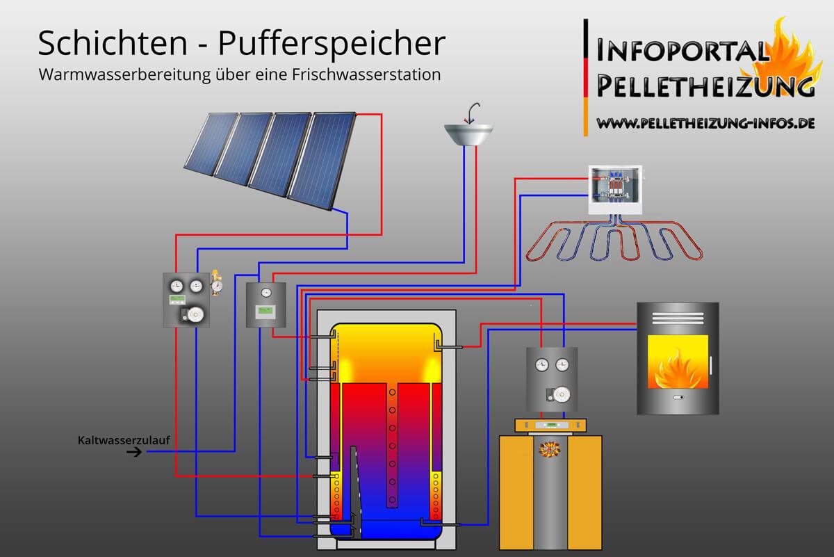 Hydraulisches Schema eines Schichten-Pufferspeichers