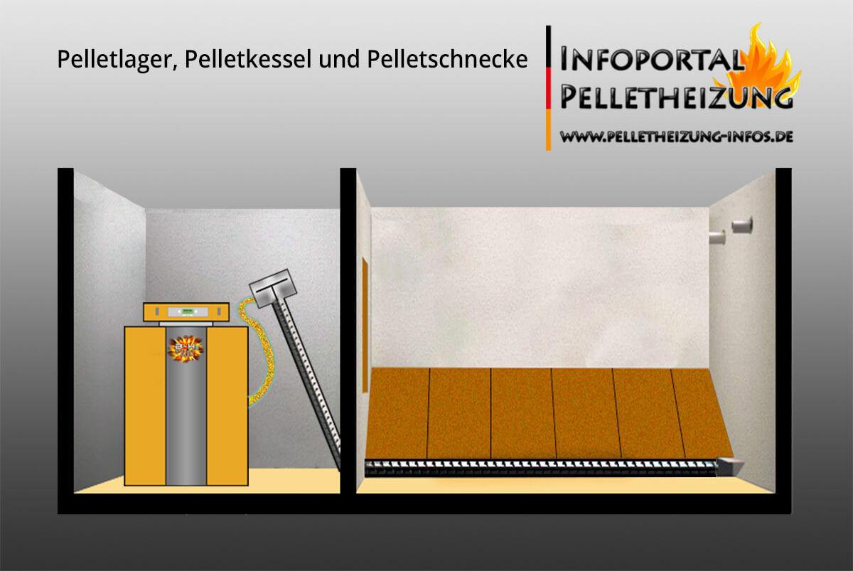 Pelletkessel, Pellets Förderschnecke & Pelletlager