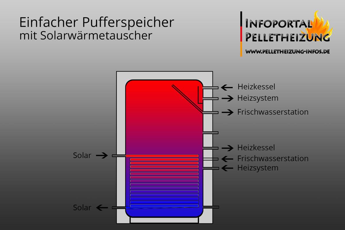 Pufferspeicher mit Solarwärmetauscher