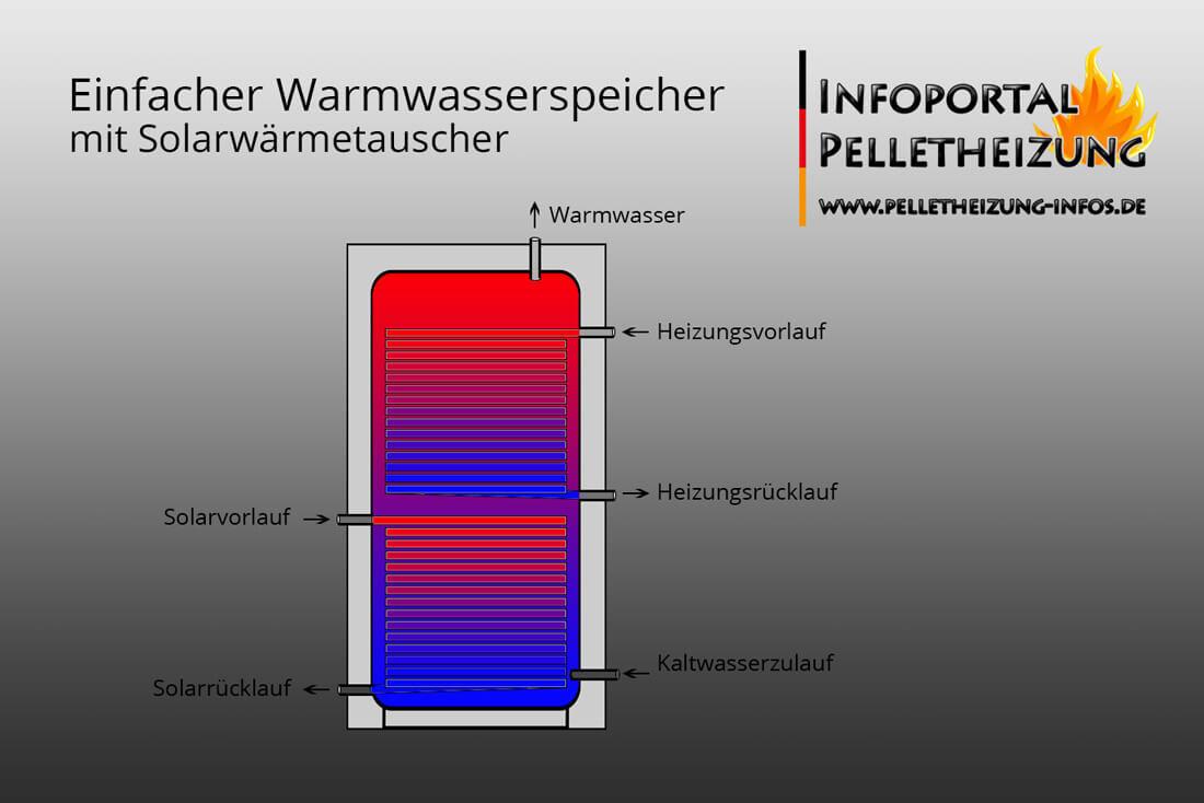 Schema & Schnitt - Wasserspeicher, Brauchwasserspeicher mit Solarwärmetauscher
