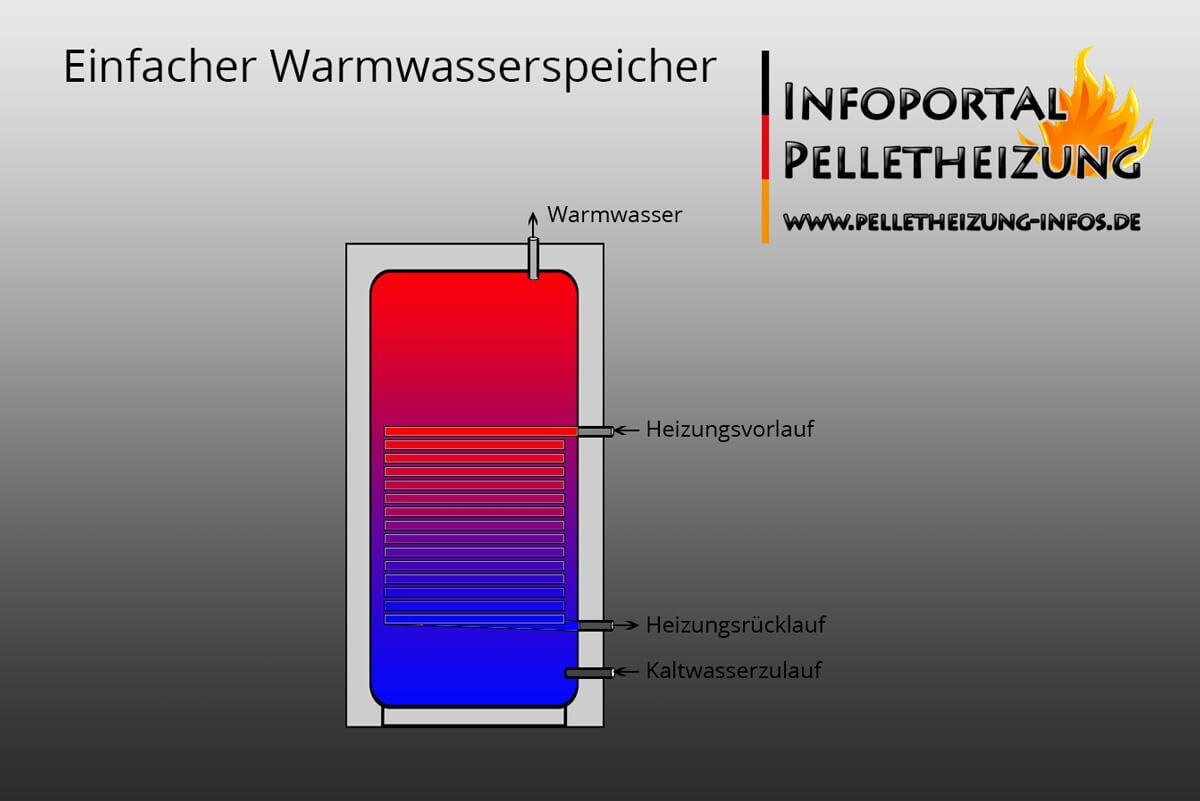 Warmwasserspeicher, Brauchwasserspeicher Schnitt