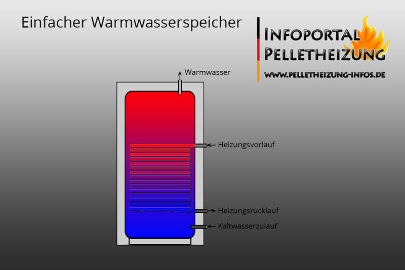 Einfacher Warmwasserspeicher mit Wärmetauscher, in Verbindung mit Pufferspeicher oder Heizkessel.