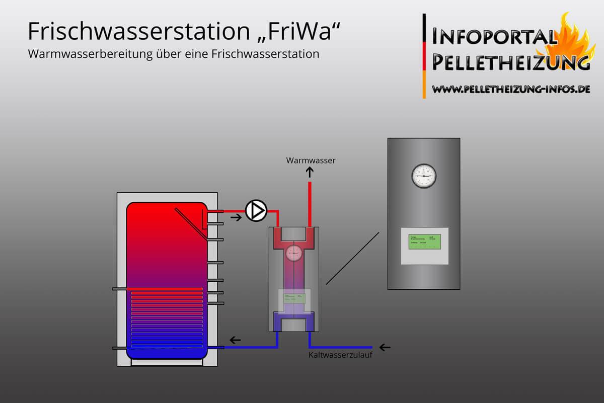 Schematische Darstellung einer Frischwasserstation - Temperaturen sind farblich dargestellt