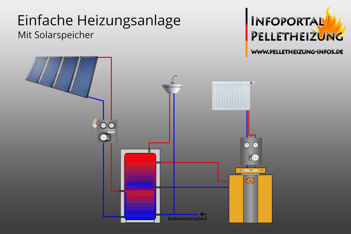 hydraulische schematische darstellung heizung mit warmwasser solaranlage pelletheizung. Black Bedroom Furniture Sets. Home Design Ideas