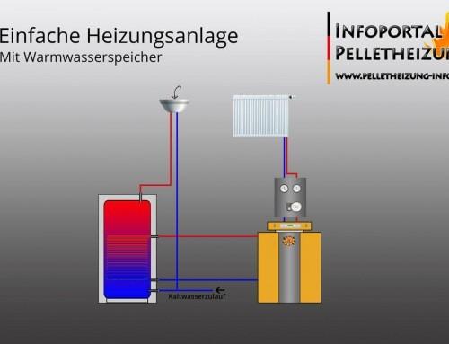 Hydraulisches Schema für eine Heizungsanlage mit Trinkwasserspeicher