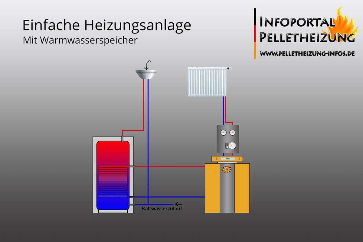 Hydraulisches Schema eines einfachen Warmwasserspeicher.
