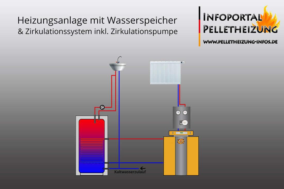 Warmwasser Zirkulations System