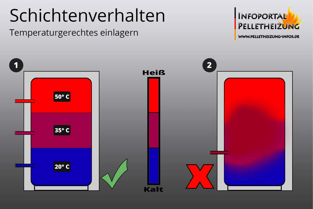 Auf diesem Bild wird die temperaturgerechte Rücklaufeinschichtung eines Schichtenspeichers erklärt und grafisch dargestellt.