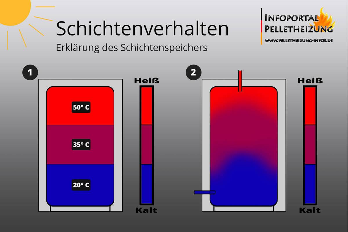 Das Bild stellt das Schichtenverhalten der Speicher farblich dar.