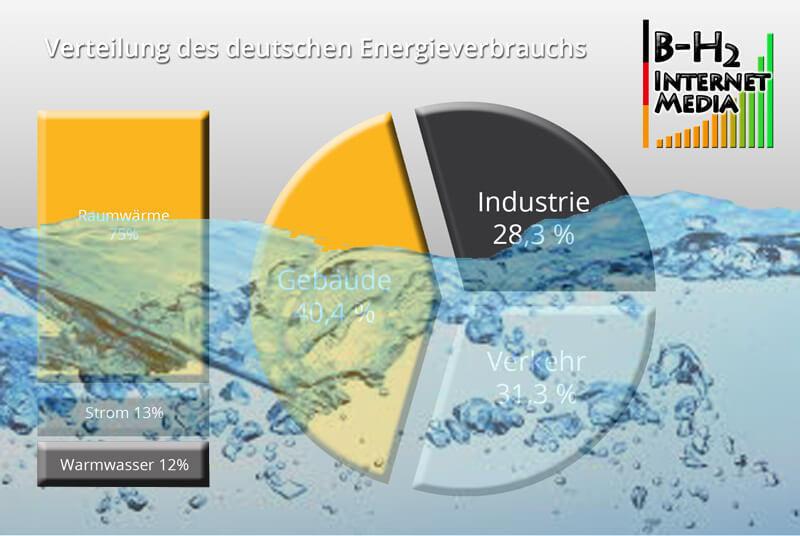 Energiesparen im Haushalt - Warmwasser